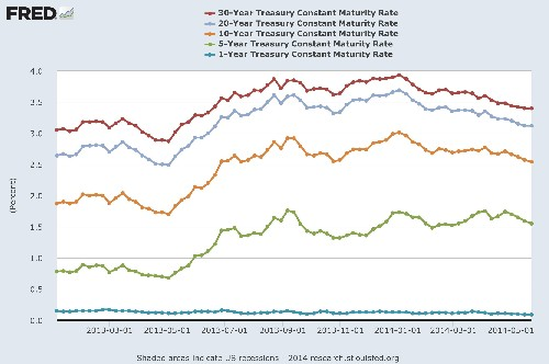 Hidden 4% UST Bond Yields Provide Return And Protection