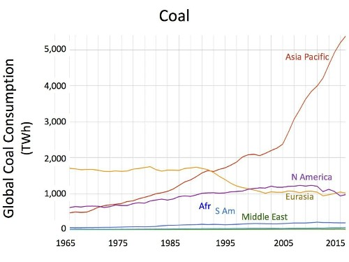 So You Think We're Reducing The Use Of Coal? -- Think Again