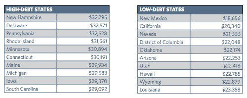 Average Student Loan Debt Rises, Tops $30,000 In 6 States