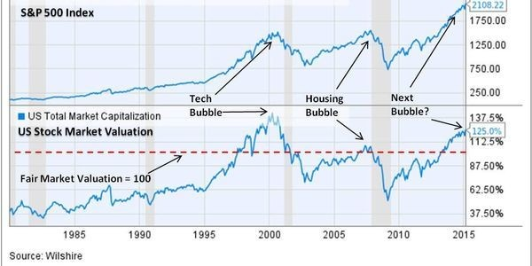 The Coming Financial Bubble: Why It May Be The Worst Of All - Part II
