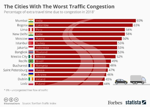 The World's Worst Cities For Traffic Congestion [Infographic]