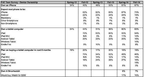 Survey Says Teenagers Prefer Instagram Over Facebook