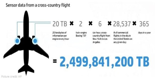 How Big Data Keeps Planes In The Air