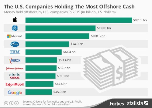 The U.S. Companies With The Most Offshore Cash [Infographic]