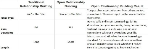 Open Relationship Building: The 15-Minute Habit That Transforms Your Network