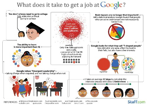 Cracking Into Google: 15 Reasons Why More Than 2 Million People Apply Each Year