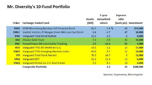 The Superdiversified 10-Fund Portfolio