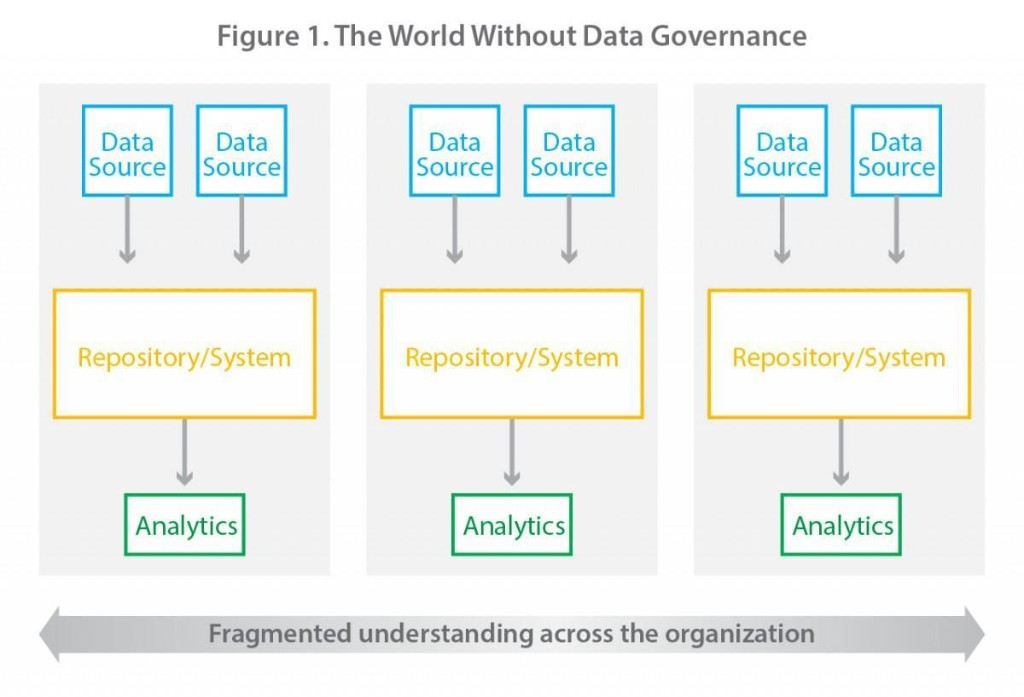 The Heartbeat Of A Data-Driven Culture: How To Create Commonly Understood Data