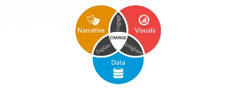 Adventures In Data Storytelling: Three Key Traps To Avoid