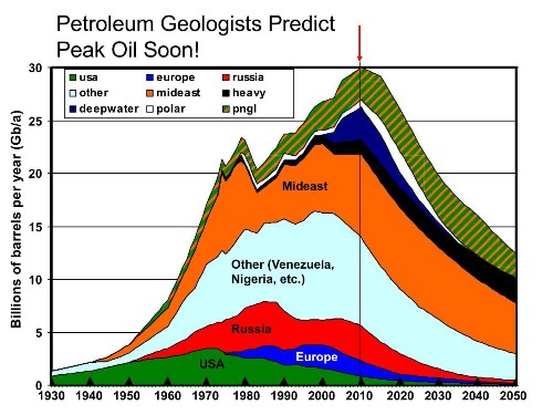 No Peak Oil For America Or The World
