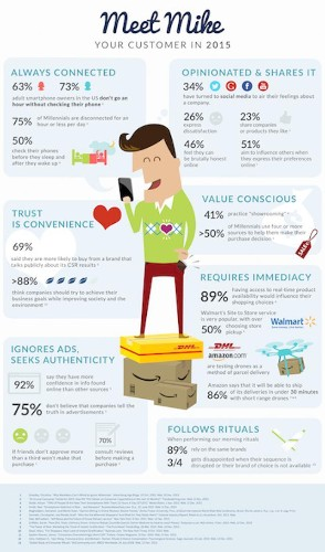 Meet Your Consumer In 2015 [Infographic]