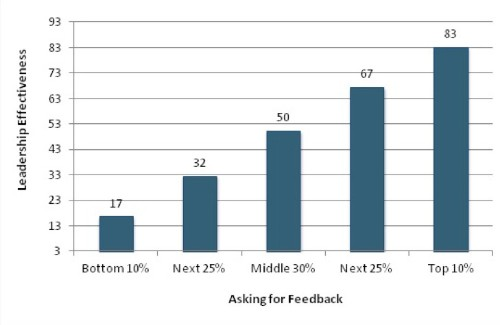 Top Ranked Leaders Know This Secret: Ask For Feedback
