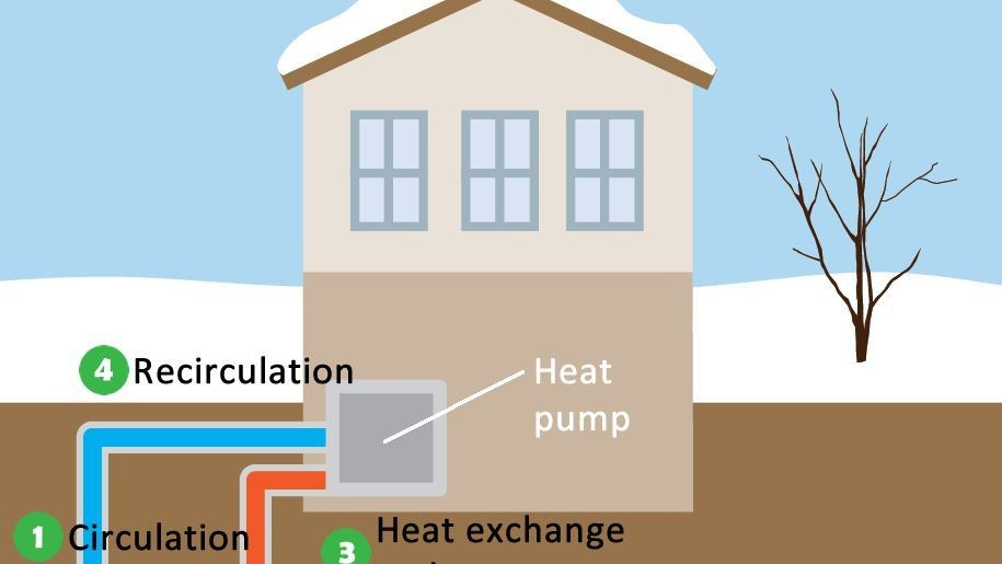 Geothermal Systems For Energy Efficiency, Comfort And Cost Savings