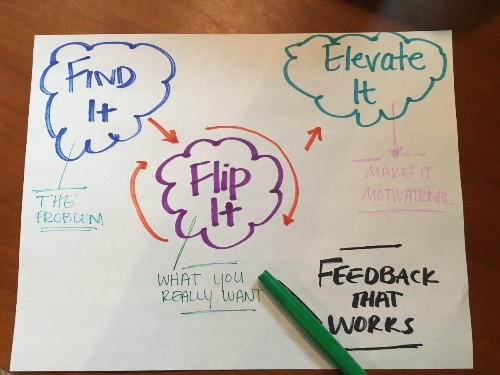 Three Steps for Giving Feedback That Works: Find It, Flip It, Elevate It