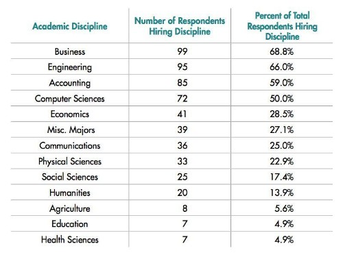 The College Degrees And Skills Employers Most Want