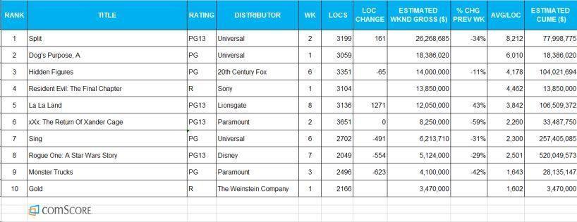 Box Office: 'Hidden Figures' And 'La La Land' Top $100M, 'xXx' Stumbles