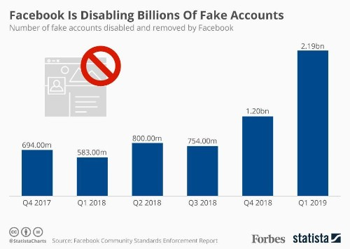 Facebook Deleted More Than 2 Billion Fake Accounts In The First Quarter Of The Year [Infographic]