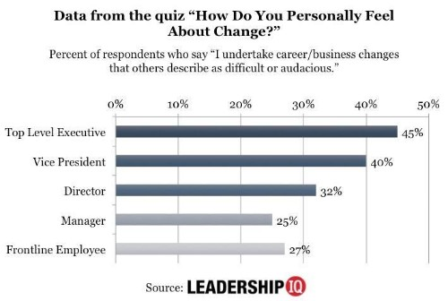 CEOs Are 66% More Likely To Have This Personality Characteristic