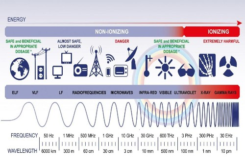 The Weaponization Of The Electromagnetic Spectrum