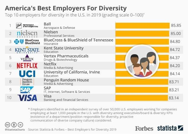 America's 10 Best Employers For Diversity In 2019 [Infographic]