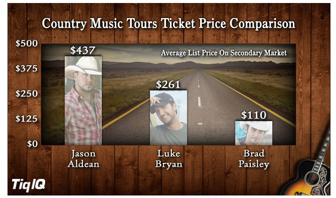 Jason Aldean's 'Night Train' Tour and Luke Bryan's 'Crash This Party' Tour Battle For Country Music Supremacy in 2014