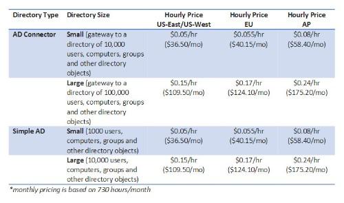 Amazon Introduces Directory Service--More Pieces Of The Enterprise Puzzle