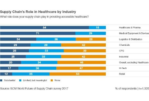 Supply Chain Partners In Healthcare: The Top 25