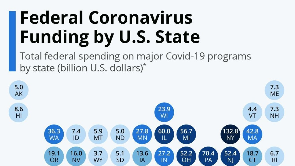 Which U.S. States Have Received The Most Federal Coronavirus Funding Since The Pandemic Erupted? [Infographic]