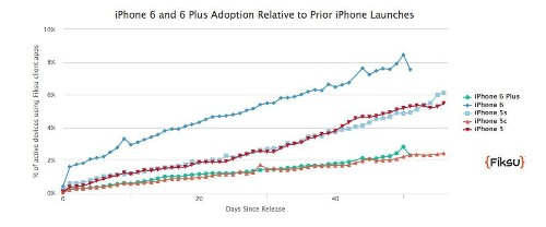 iPhone 6 Lead-Times And Model Mix