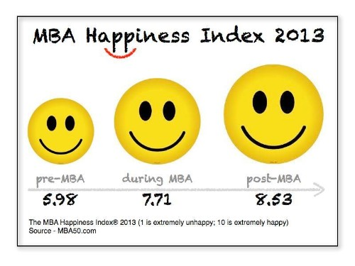 Does An MBA Make You Happy? The MBA Happiness Index 2013