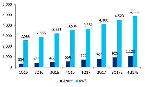 Sunny Clouds: AWS Quarterly Revenue Hits $4.5B With Growth At 40%; Azure Hits $.93B, Growth At 93%