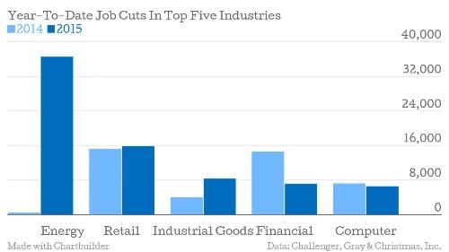 Sinking Oil Prices Send Job Cuts Soaring