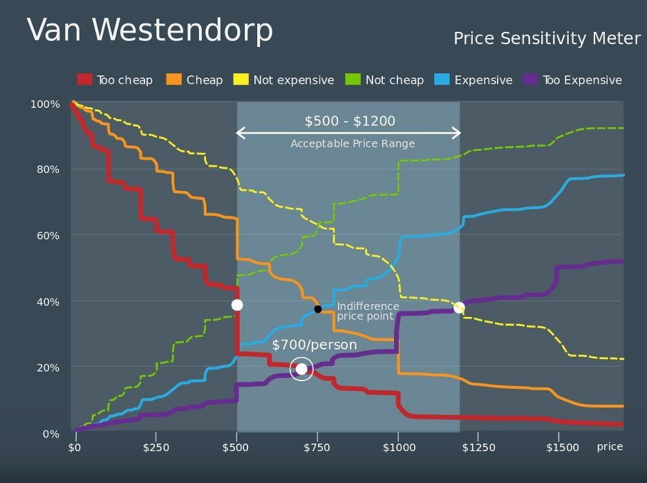 How To Price Your Product: A Guide To The Van Westendorp Pricing Model