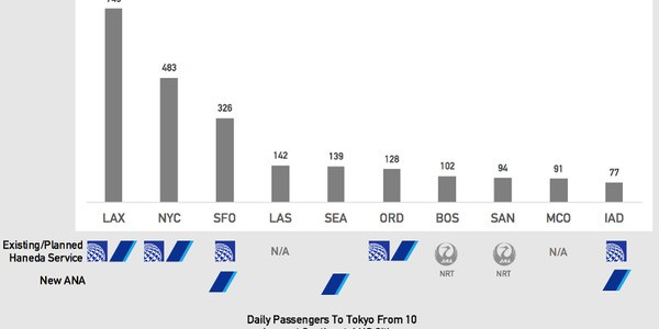 Divide And Conquer For United Airlines And All Nippon Airways With New Tokyo Haneda Flights