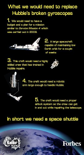 Hubble Is Offline: Understanding The Danger [Infographic]