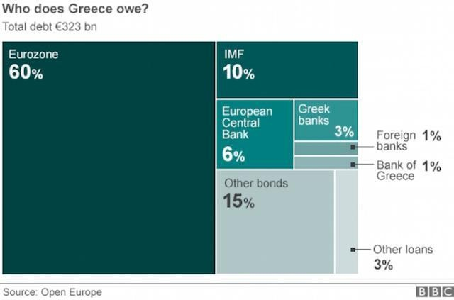 The Eurozone: Collateral Damage