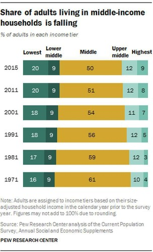 Pew Report: The American Middle Class Is Shrinking (Updated)