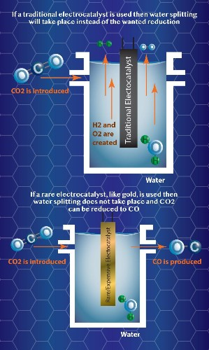 Using Nickel Atoms To Convert CO2 Into Usable Energy [Infographic]