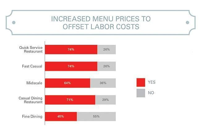 Report: Tech-Based Cost Controls Critical For Restaurants
