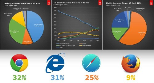 Chrome Is Winning The Browser Wars But IE Has Cratered Thanks To Mobile