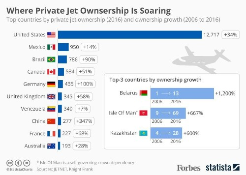 The Countries Where Private Jet Ownership Is Soaring [Infographic]