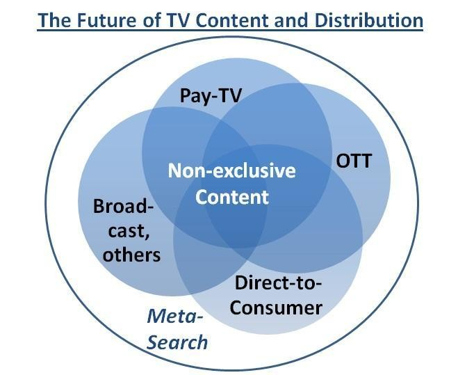 Using Analytics To Predict The Future Of TV Content And Distribution