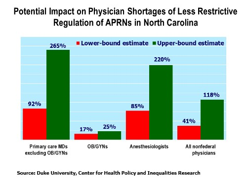 A Faster, Better, Cheaper Path To Filling The Doctor Shortage