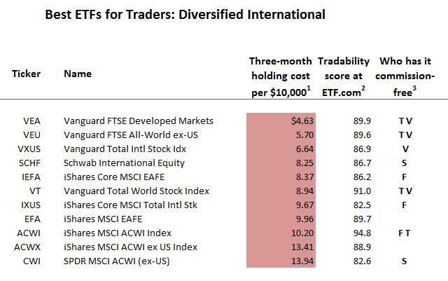 Best ETFs for Traders: Diversified International