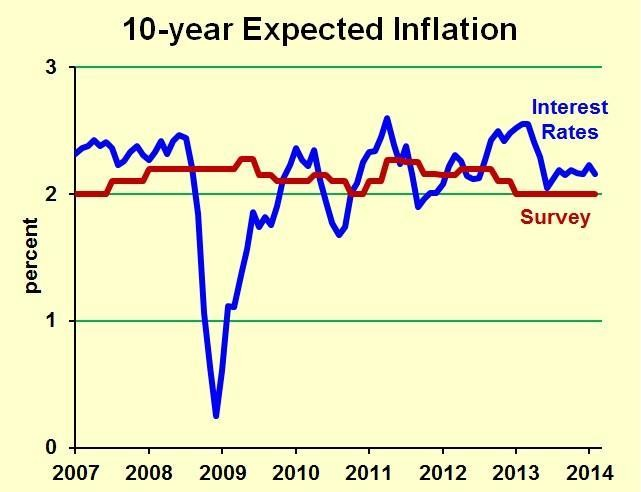 When Will The Fed Tighten? Watch Inflation Expectations