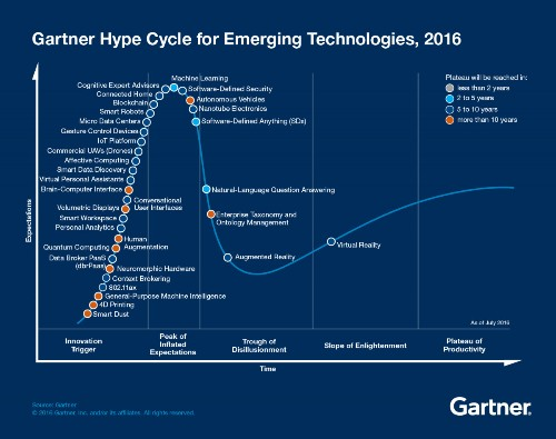 Track Three Trends In The 2016 Gartner Hype Cycle For Emerging Technologies