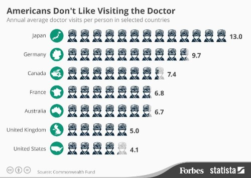 Americans Visit Their Doctor 4 Times A Year. People In Japan Visit 13 Times A Year [infographic]