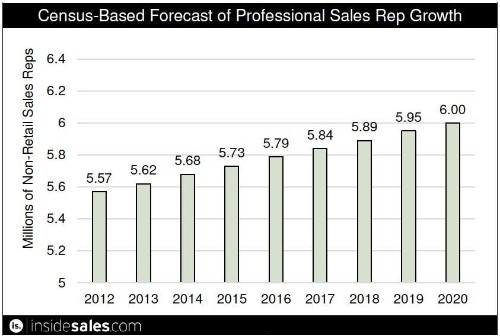 15 Hottest Sales Acceleration Technologies: Latest Research