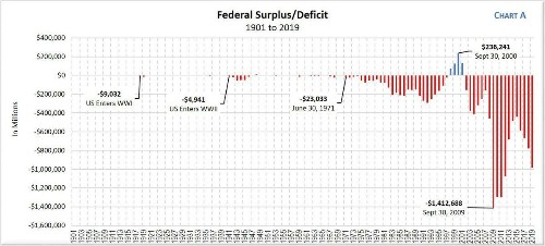 Federal Debt Is Out Of Control, But It Hasn't Always Been This Way