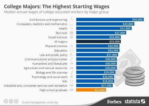 The College Majors With The Highest Starting Salaries [Infographic]